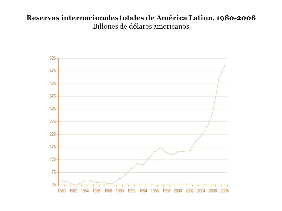 Reservas internacionales totales de América Latina, 1980-2008 Billones de dólares americanos