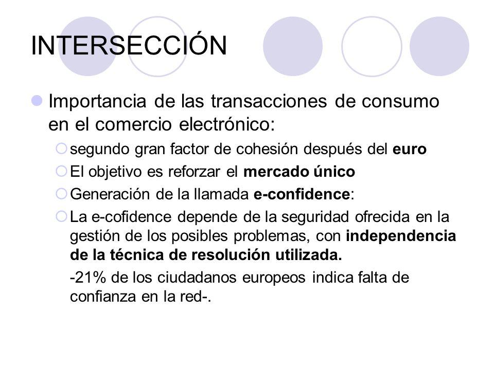 INTERSECCIÓN Importancia de las transacciones de consumo en el comercio electrónico: segundo gran factor de cohesión después del euro El objetivo es reforzar el mercado único Generación de la llamada e-confidence: La e-cofidence depende de la seguridad ofrecida en la gestión de los posibles problemas, con independencia de la técnica de resolución utilizada.