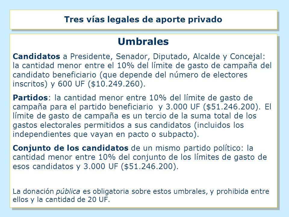 Tres vías legales de aporte privado Umbrales Candidatos a Presidente, Senador, Diputado, Alcalde y Concejal: la cantidad menor entre el 10% del límite