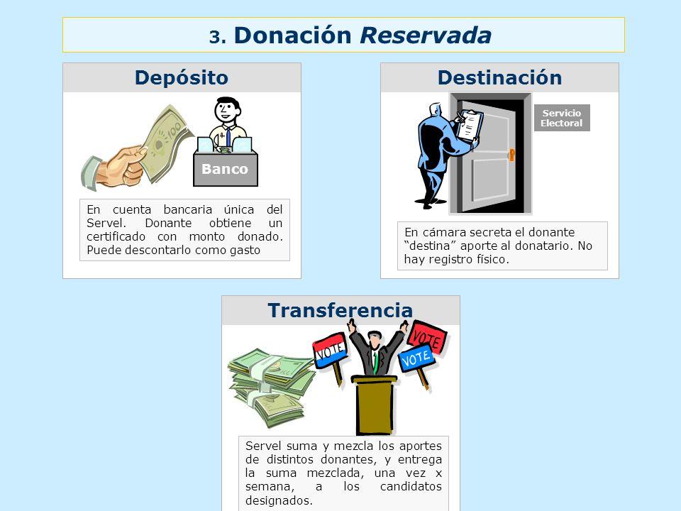 Transferencia DestinaciónDepósito 3. Donación Reservada Banco Servicio Electoral En cuenta bancaria única del Servel. Donante obtiene un certificado c