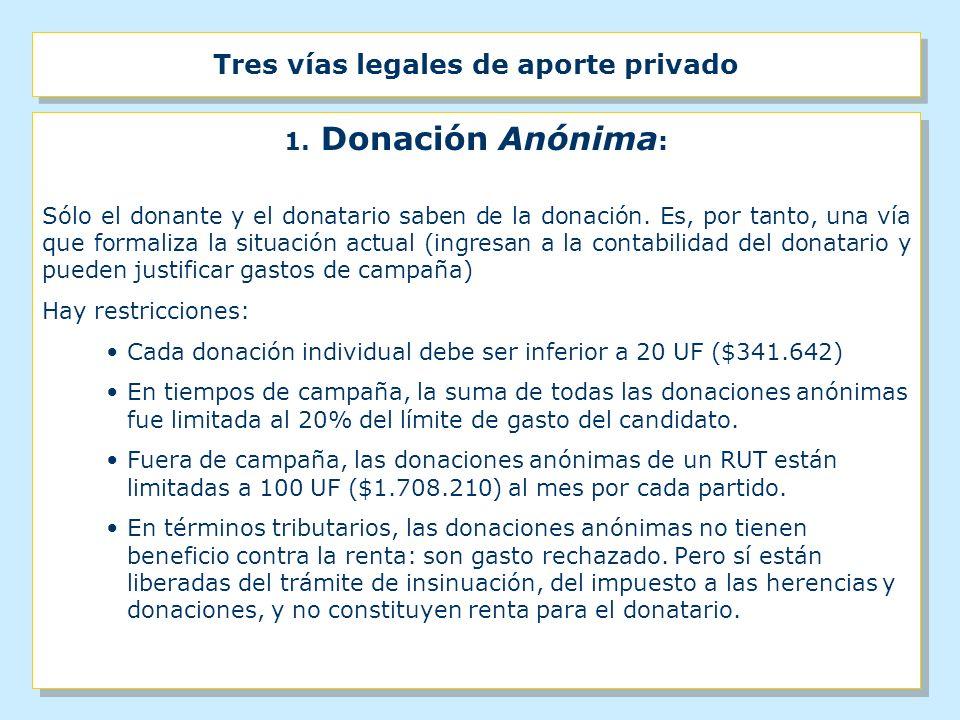 Tres vías legales de aporte privado 1. Donación Anónima : Sólo el donante y el donatario saben de la donación. Es, por tanto, una vía que formaliza la