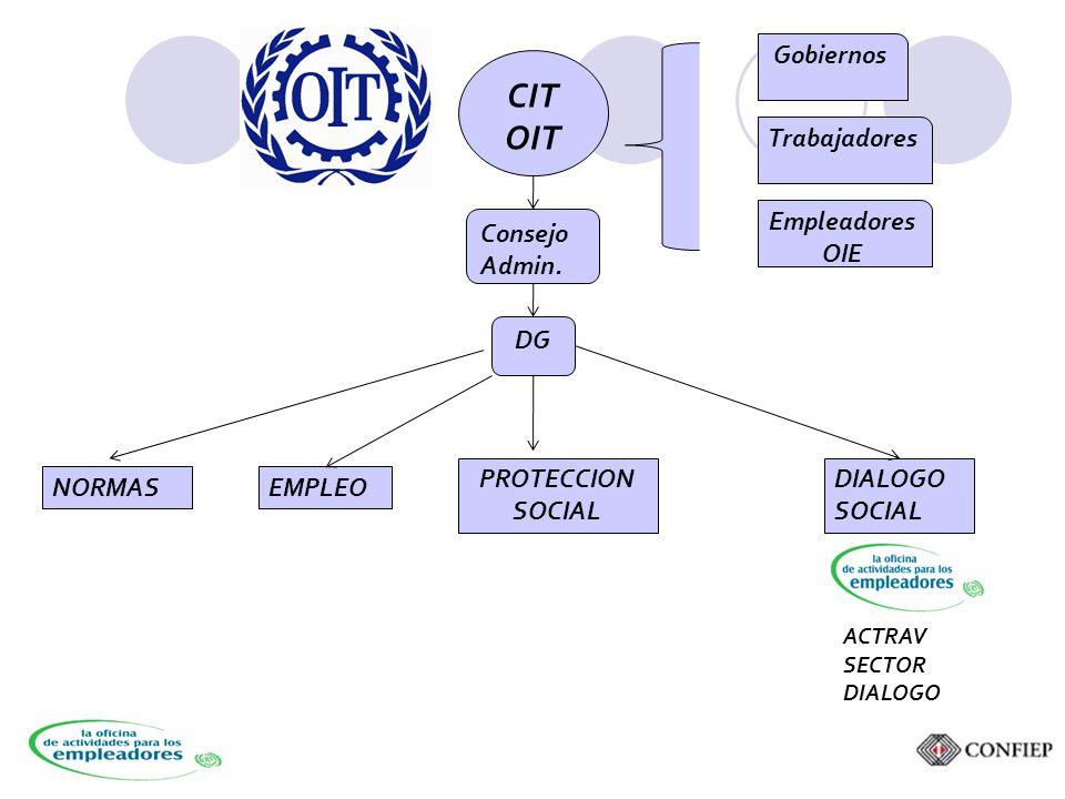 Gobiernos CIT OIT NORMASEMPLEO PROTECCION SOCIAL DIALOGO SOCIAL Consejo Admin.