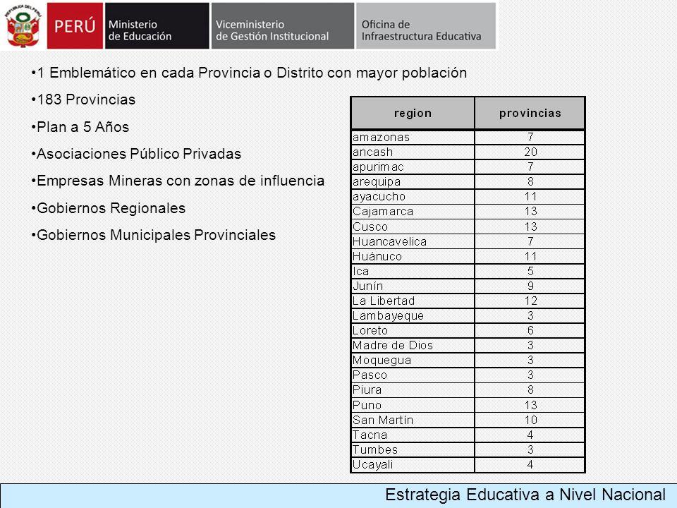 1 Emblemático en cada Provincia o Distrito con mayor población 183 Provincias Plan a 5 Años Asociaciones Público Privadas Empresas Mineras con zonas d