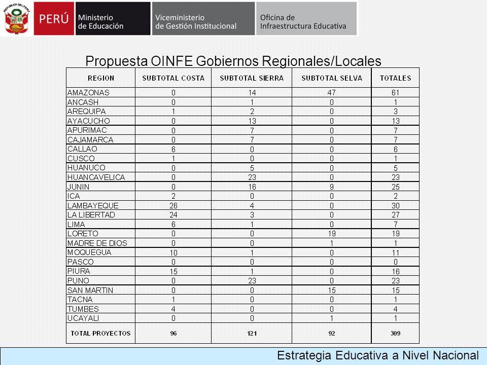 Propuesta OINFE Gobiernos Regionales/Locales Estrategia Educativa a Nivel Nacional