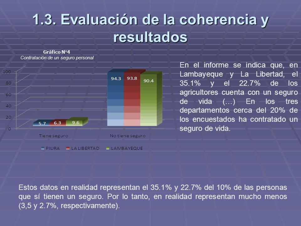 1.3. Evaluación de la coherencia y resultados Gráfico N°4 Contratación de un seguro personal En el informe se indica que, en Lambayeque y La Libertad,