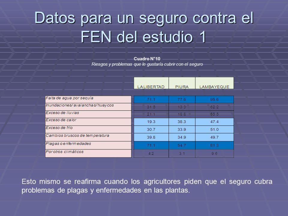 Datos para un seguro contra el FEN del estudio 1 Esto mismo se reafirma cuando los agricultores piden que el seguro cubra problemas de plagas y enfermedades en las plantas.