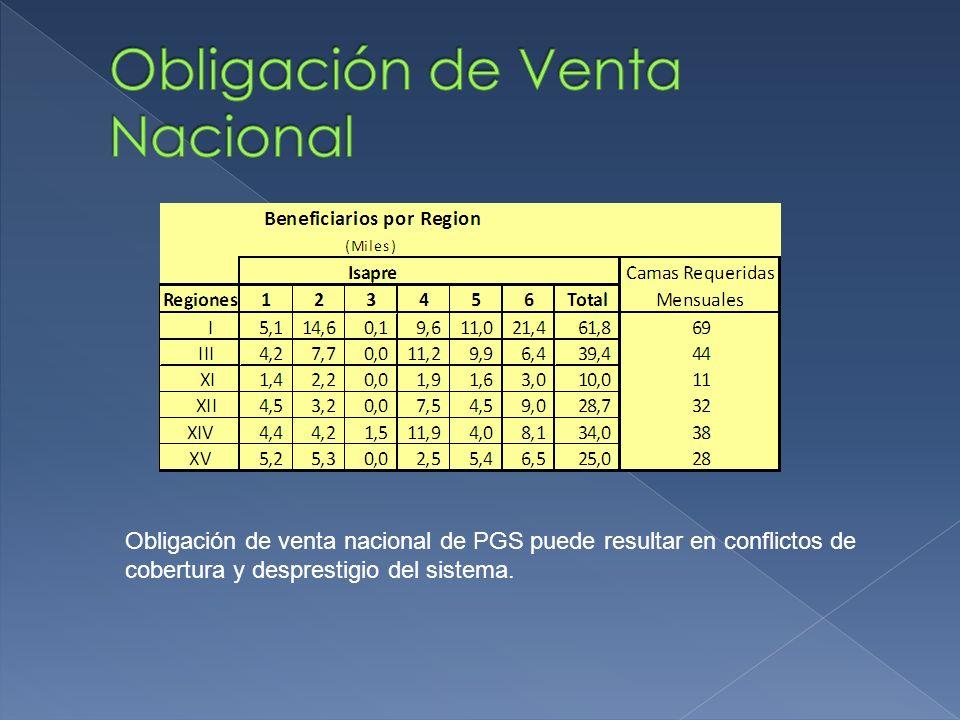 Obligación de venta nacional de PGS puede resultar en conflictos de cobertura y desprestigio del sistema.