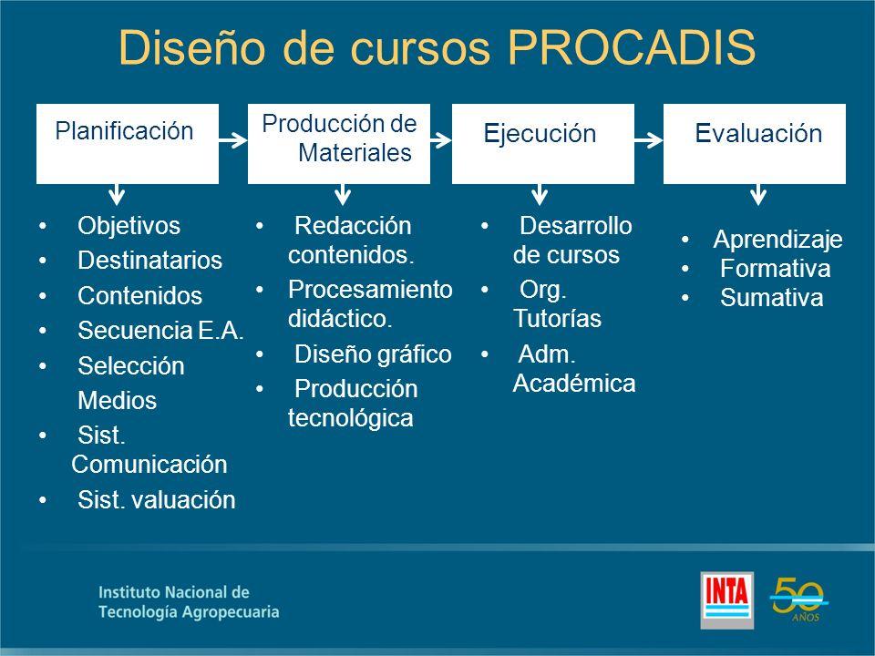 Diseño de cursos PROCADIS Planificación Objetivos Destinatarios Contenidos Secuencia E.A.