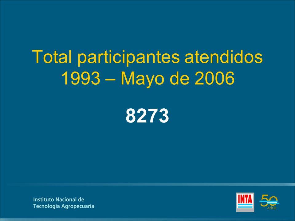 Total participantes atendidos 1993 – Mayo de 2006 8273