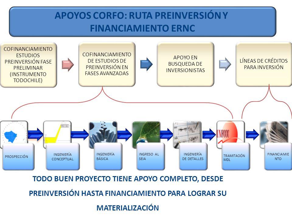 COFINANCIAMIENTO ESTUDIOS PREINVERSIÓN FASE PRELIMINAR (INSTRUMENTO TODOCHILE) COFINANCIAMIENTO DE ESTUDIOS DE PREINVERSIÓN EN FASES AVANZADAS APOYO EN BUSQUEDA DE INVERSIONISTAS LÍNEAS DE CRÉDITOS PARA INVERSIÓN PROSPECCIÓN INGENIERÍA CONCEPTUAL INGENIERÍA BÁSICA INGRESO AL SEIA INGENIERÍA DE DETALLES TRAMITACIÓN MDL FINANCIAMIE NTO TODO BUEN PROYECTO TIENE APOYO COMPLETO, DESDE PREINVERSIÓN HASTA FINANCIAMIENTO PARA LOGRAR SU MATERIALIZACIÓN APOYOS CORFO: RUTA PREINVERSIÓN Y FINANCIAMIENTO ERNC