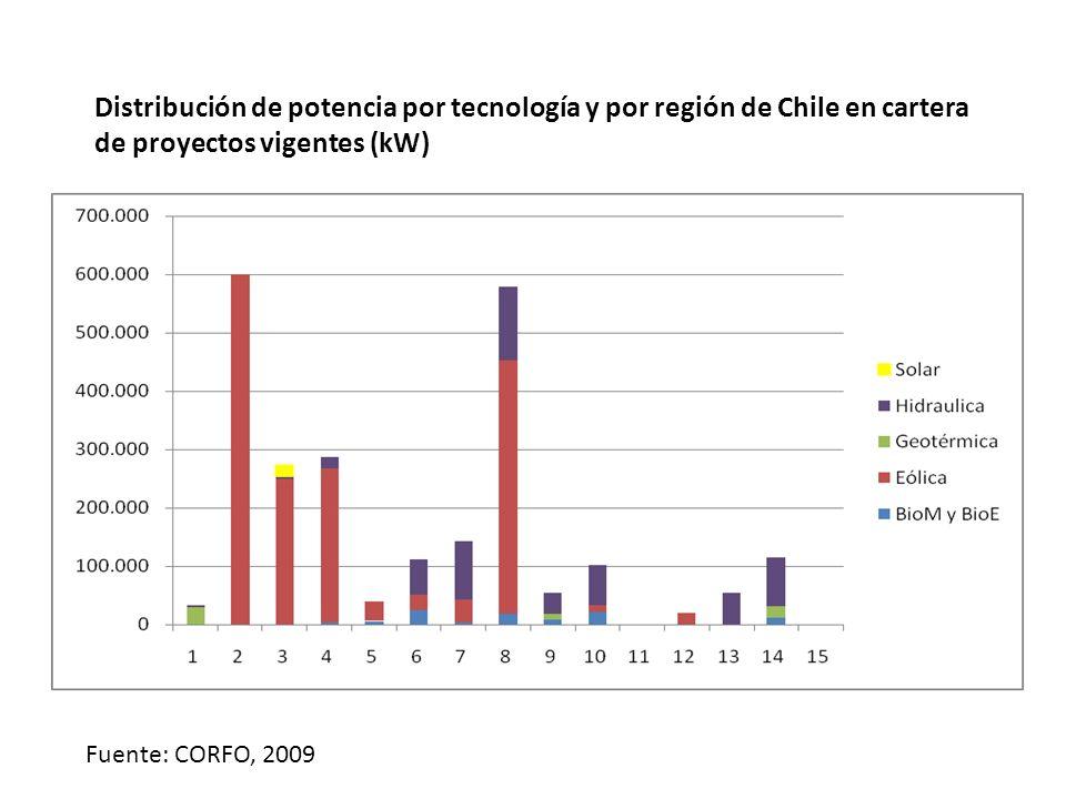 Distribución de potencia por tecnología y por región de Chile en cartera de proyectos vigentes (kW) Fuente: CORFO, 2009