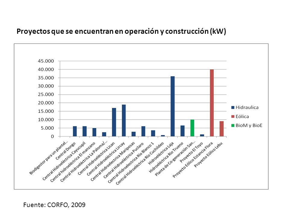 Proyectos que se encuentran en operación y construcción (kW) Fuente: CORFO, 2009