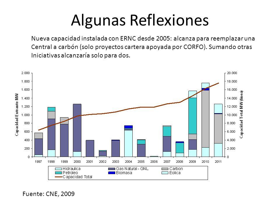 Algunas Reflexiones Nueva capacidad instalada con ERNC desde 2005: alcanza para reemplazar una Central a carbón (solo proyectos cartera apoyada por CORFO).