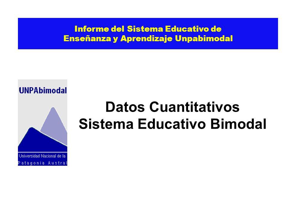 Informe del Sistema Educativo de Enseñanza y Aprendizaje Unpabimodal Datos Cuantitativos Sistema Educativo Bimodal