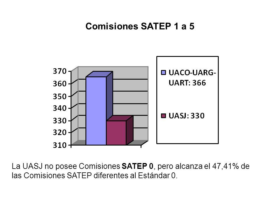 Comisiones SATEP 1 a 5 La UASJ no posee Comisiones SATEP 0, pero alcanza el 47,41% de las Comisiones SATEP diferentes al Estándar 0.