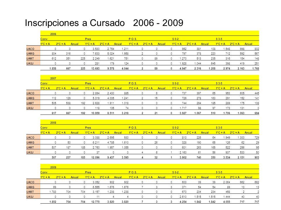 Inscripciones a Cursado 2006 - 2009 2006 Conv Pres P O.S.