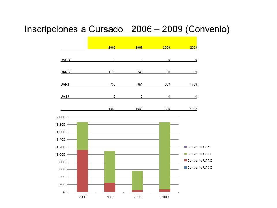 Inscripciones a Cursado 2006 – 2009 (Convenio) 2006200720082009 UACO0000 UARG11202415069 UART7388515091783 UASJ0000 185810925591852
