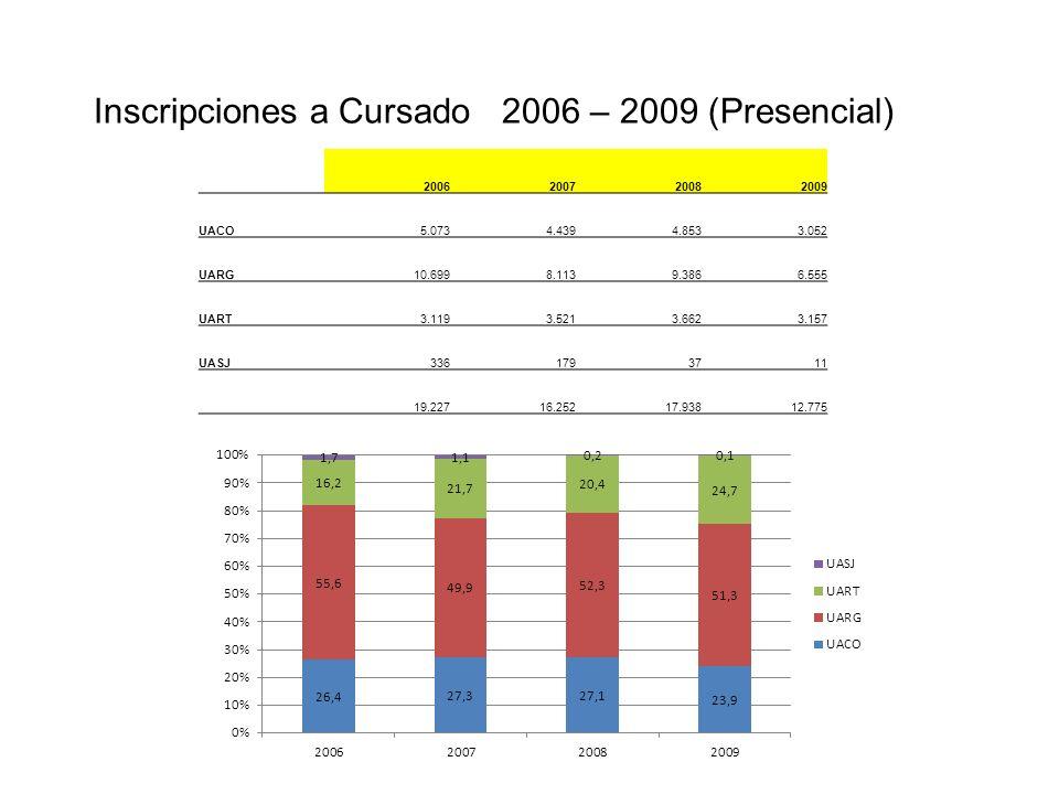 Inscripciones a Cursado 2006 – 2009 (Presencial) 2006200720082009 UACO5.0734.4394.8533.052 UARG10.6998.1139.3866.555 UART3.1193.5213.6623.157 UASJ3361793711 19.22716.25217.93812.775