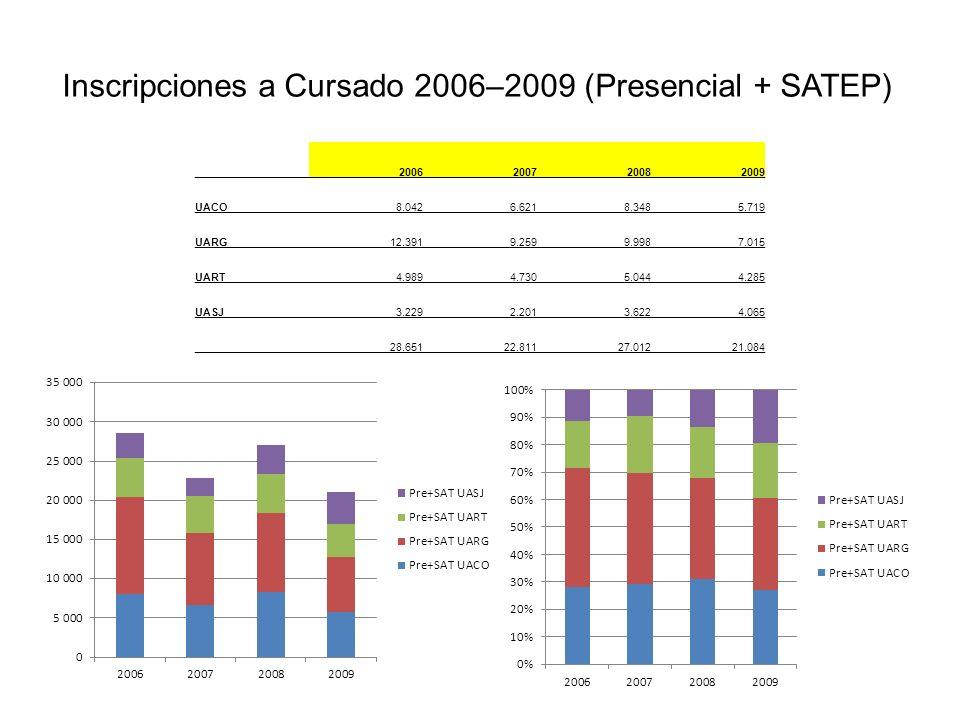 Inscripciones a Cursado 2006–2009 (Presencial + SATEP) 2006200720082009 UACO8.0426.6218.3485.719 UARG12.3919.2599.9987.015 UART4.9894.7305.0444.285 UASJ3.2292.2013.6224.065 28.65122.81127.01221.084