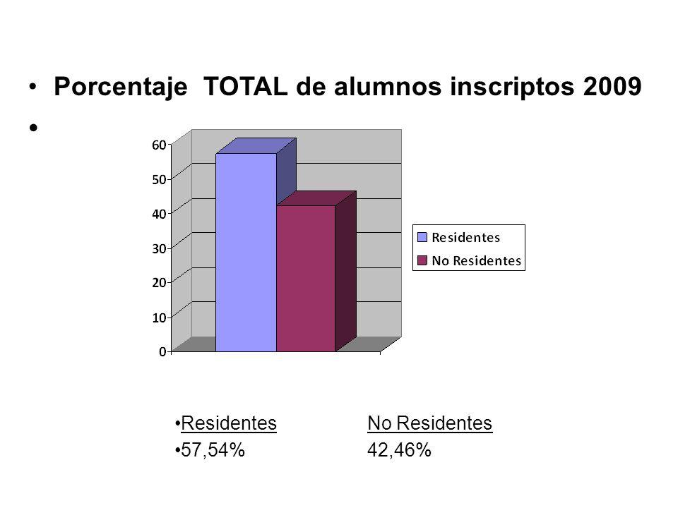 Porcentaje TOTAL de alumnos inscriptos 2009 ResidentesNo Residentes 57,54%42,46%