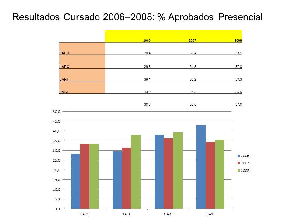 Resultados Cursado 2006–2008: % Aprobados Presencial 200620072008 UACO28,433,433,5 UARG29,631,537,8 UART38,136,239,3 UASJ43,034,335,5 30,833,037,0