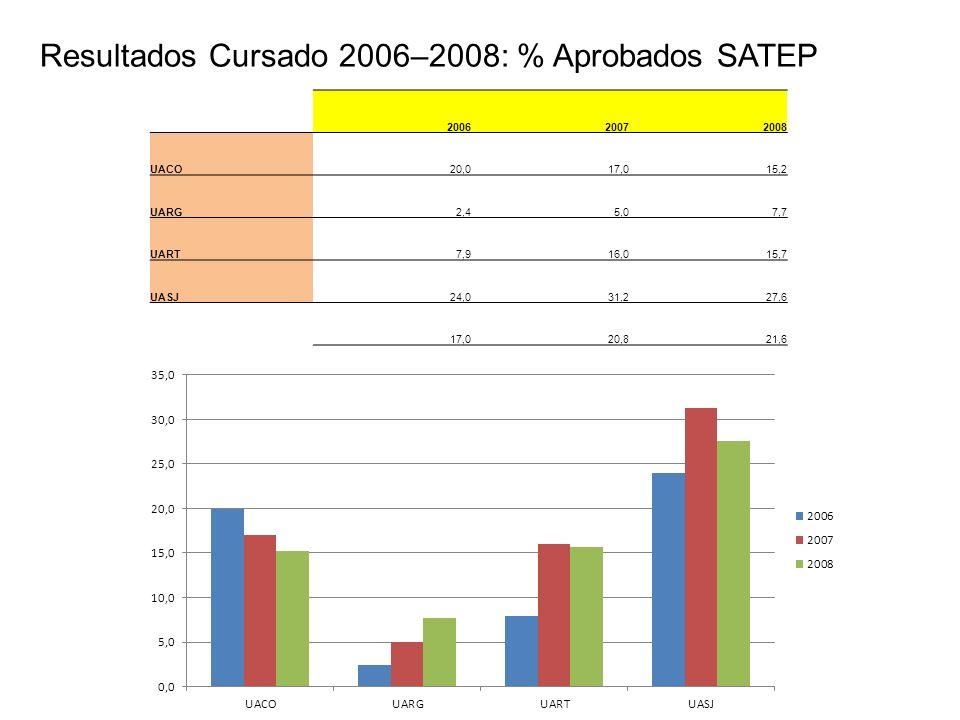 Resultados Cursado 2006–2008: % Aprobados SATEP 200620072008 UACO20,017,015,2 UARG2,45,07,7 UART7,916,015,7 UASJ24,031,227,6 17,020,821,6