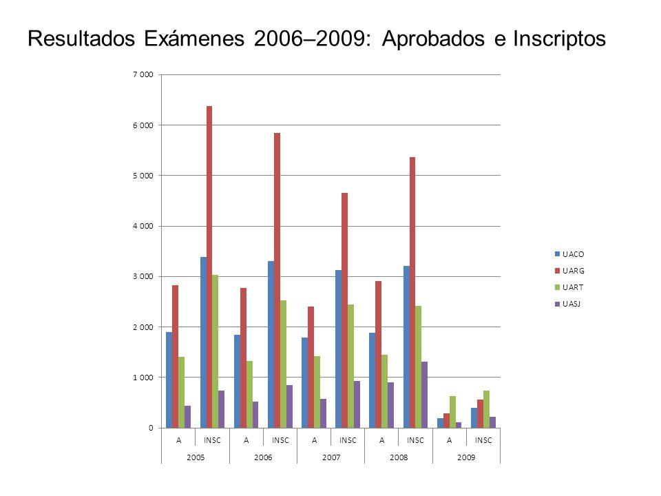 Resultados Exámenes 2006–2009: Aprobados e Inscriptos