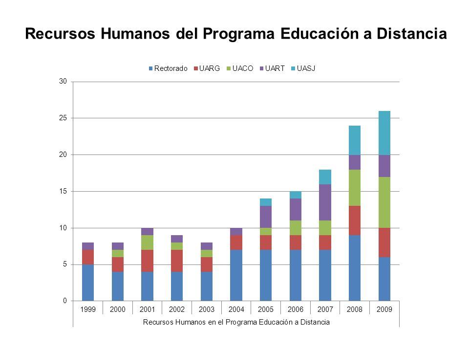 Recursos Humanos del Programa Educación a Distancia