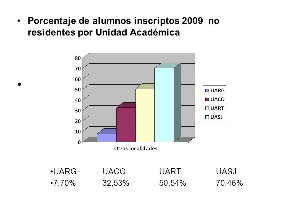 Unidad Académica Caleta Olivia (2005 – 2009) Nuevos Inscriptos por Localidad