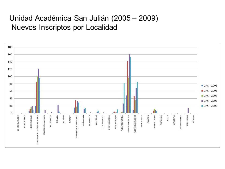 Unidad Académica San Julián (2005 – 2009) Nuevos Inscriptos por Localidad