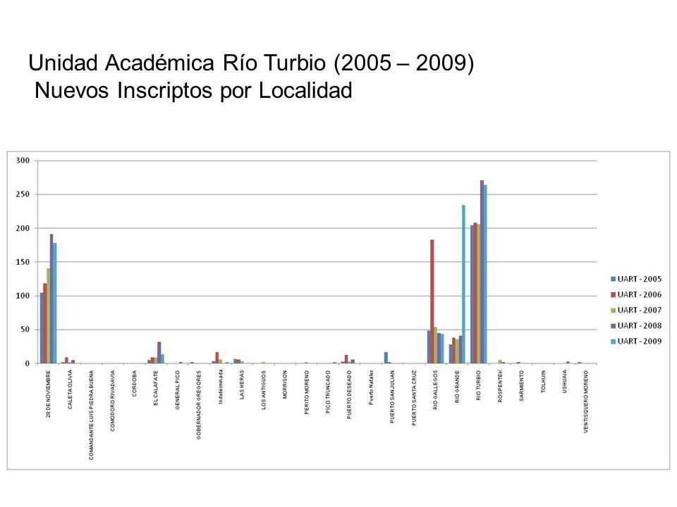 Inscripciones a Cursado 2006–2009: Porcentaje Inscripciones SATEP respecto al Total de Inscripciones 2006200720082009 UACO36,933,041,946,6 UARG13,712,46,16,6 UART37,525,627,426,3 UASJ89,691,999,099,7