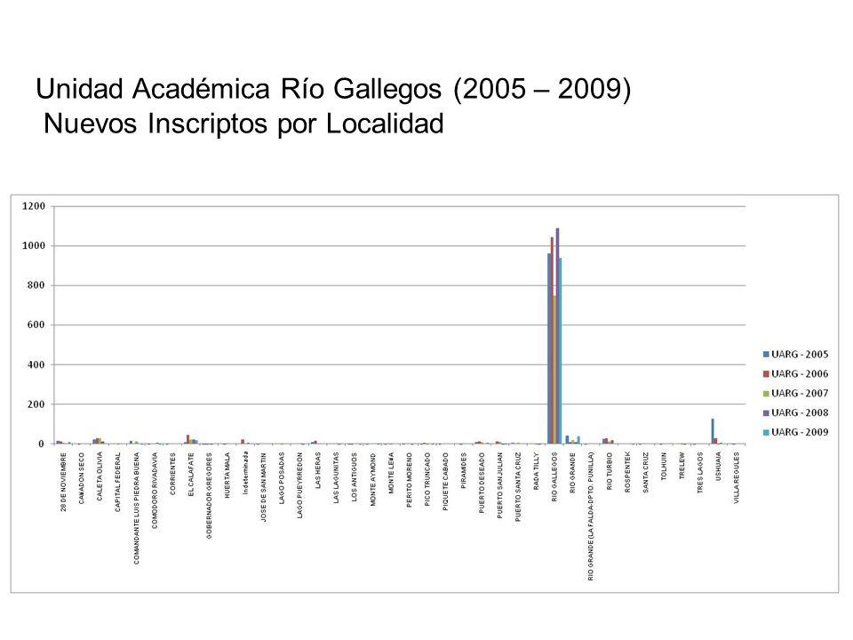 Unidad Académica Río Gallegos (2005 – 2009) Nuevos Inscriptos por Localidad