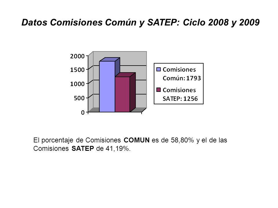 Datos Comisiones Común y SATEP: Ciclo 2008 y 2009 El porcentaje de Comisiones COMUN es de 58,80% y el de las Comisiones SATEP de 41,19%.