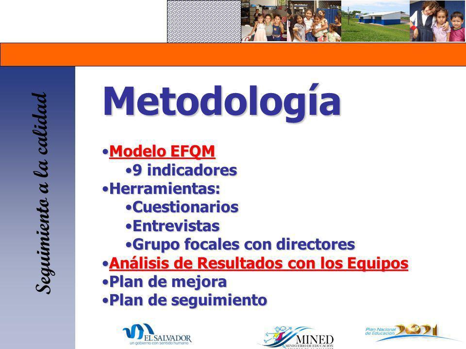 Metodología Modelo EFQMModelo EFQMModelo EFQMModelo EFQM 9 indicadores9 indicadores Herramientas:Herramientas: CuestionariosCuestionarios EntrevistasE