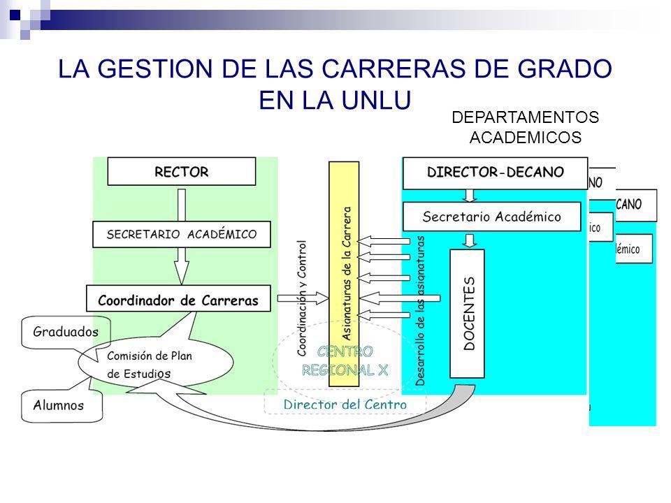 DE LA TAGU A LA LICENCIATURA EN GESTION UNIVERSITARIA EN LA UNLu El proceso de diseño curricular REDEFINICION DE PERFILES Y ALCANCES.