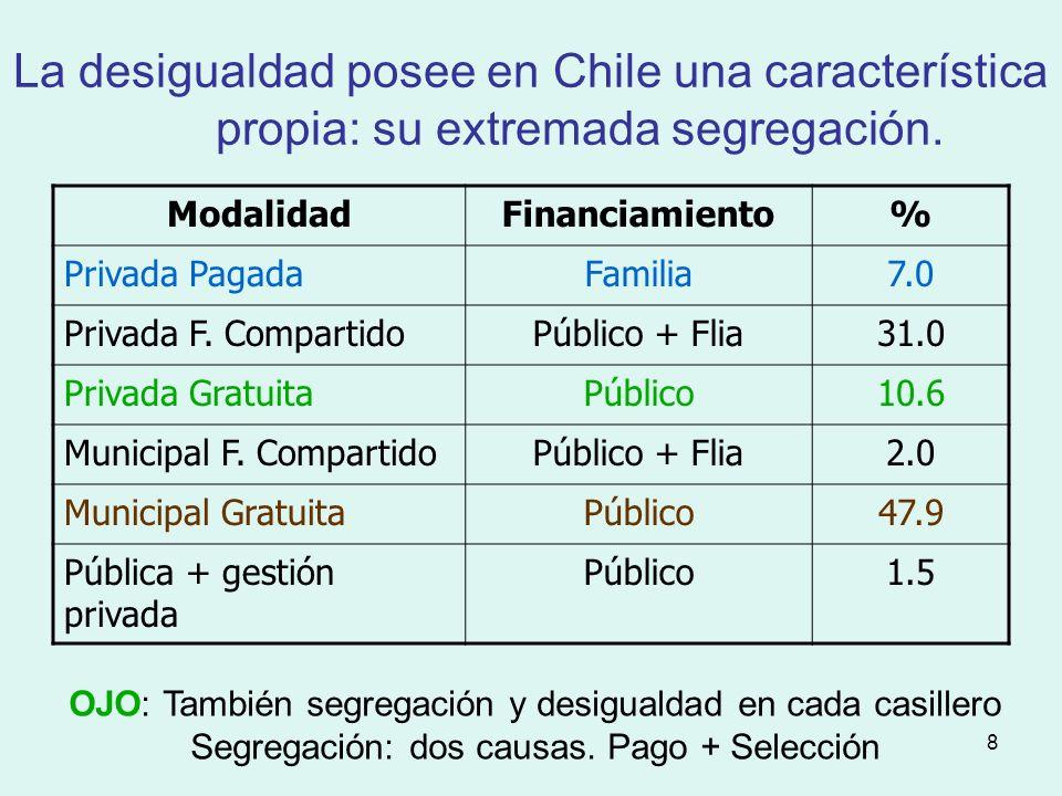 8 La desigualdad posee en Chile una característica propia: su extremada segregación.