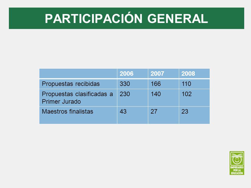 PARTICIPACIÓN GENERAL 200620072008 Propuestas recibidas330166110 Propuestas clasificadas a Primer Jurado 230140102 Maestros finalistas432723