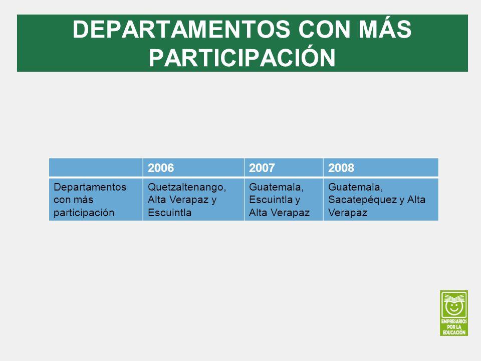 DEPARTAMENTOS CON MÁS PARTICIPACIÓN 200620072008 Departamentos con más participación Quetzaltenango, Alta Verapaz y Escuintla Guatemala, Escuintla y A