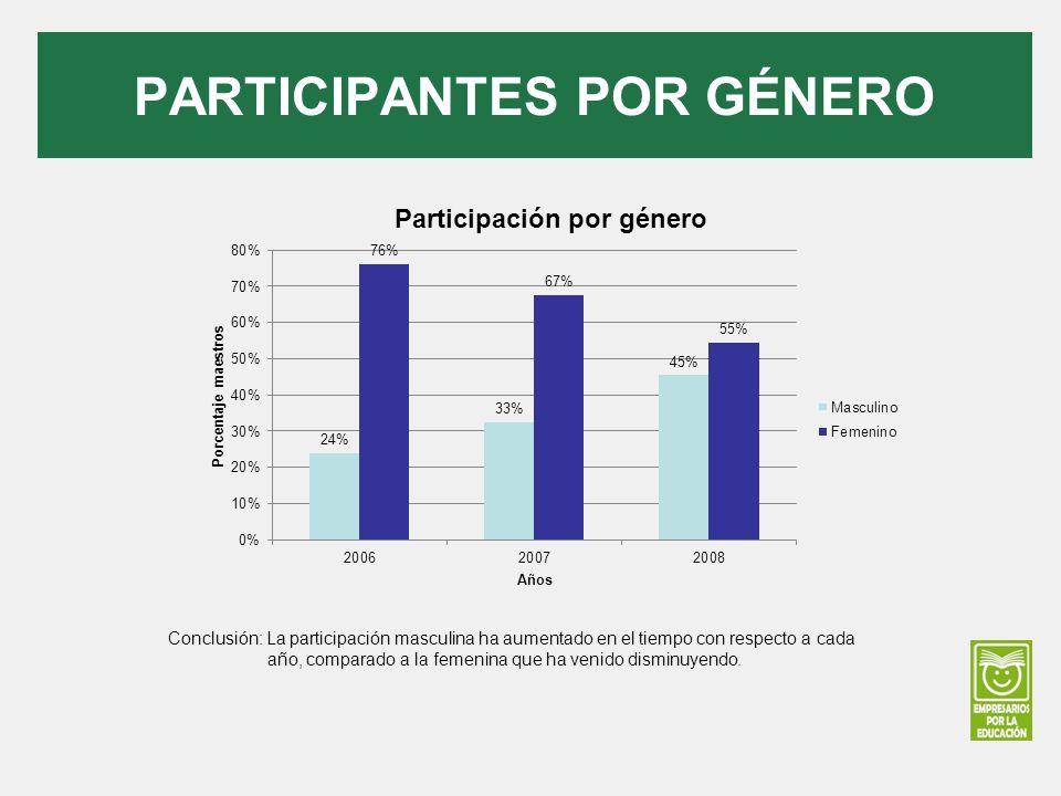 PARTICIPANTES POR GÉNERO Conclusión: La participación masculina ha aumentado en el tiempo con respecto a cada año, comparado a la femenina que ha veni