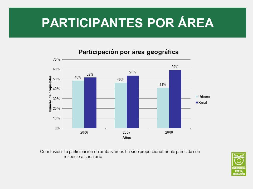 PARTICIPANTES POR ÁREA Conclusión: La participación en ambas áreas ha sido proporcionalmente parecida con respecto a cada año.