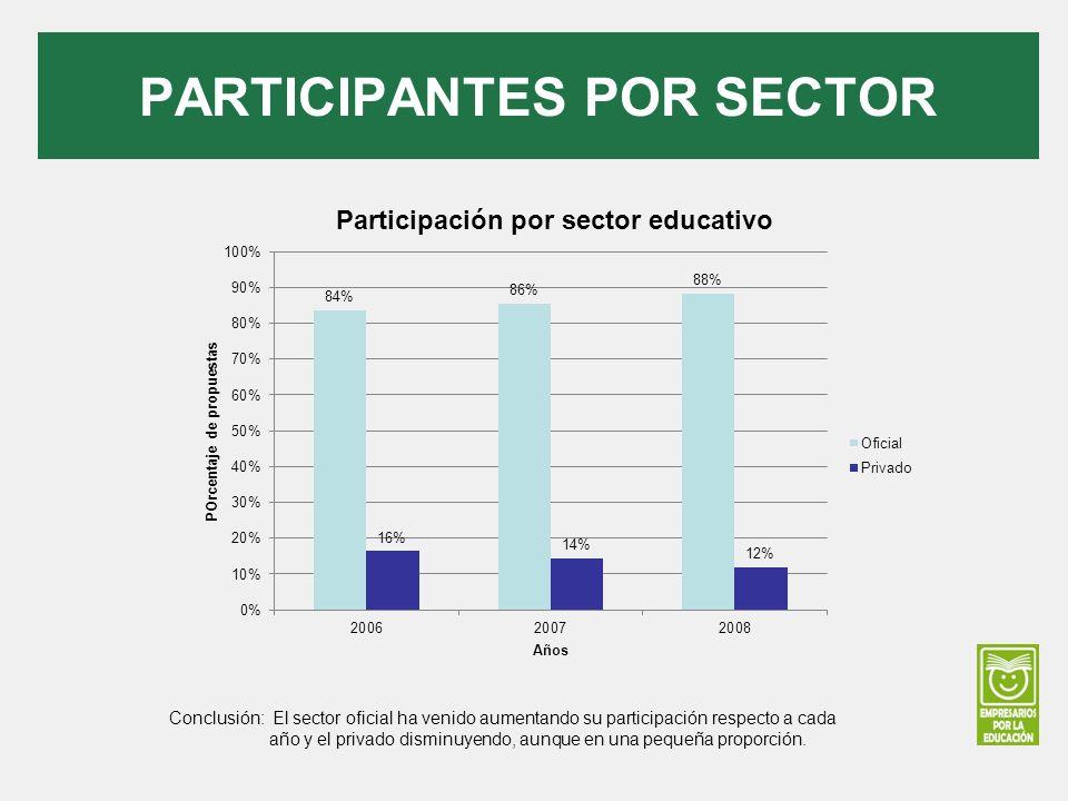 PARTICIPANTES POR SECTOR Conclusión: El sector oficial ha venido aumentando su participación respecto a cada año y el privado disminuyendo, aunque en