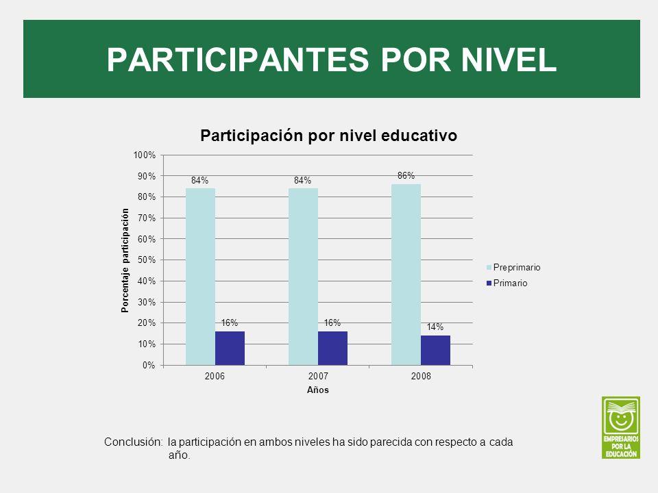 PARTICIPANTES POR NIVEL Conclusión: la participación en ambos niveles ha sido parecida con respecto a cada año.