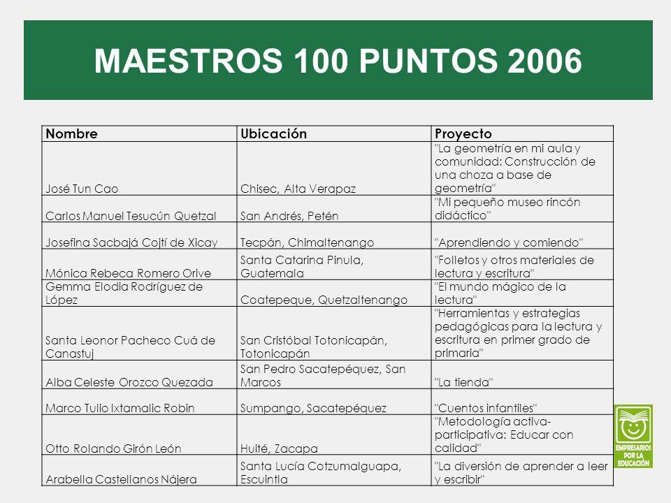MAESTROS 100 PUNTOS 2006 NombreUbicaciónProyecto José Tun CaoChisec, Alta Verapaz