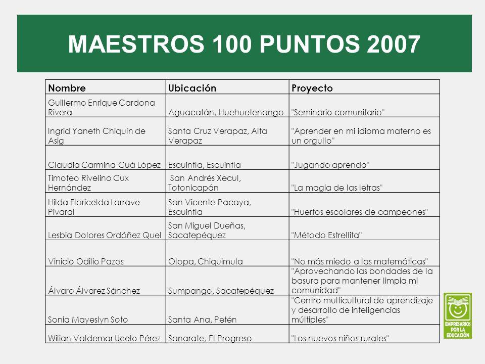 MAESTROS 100 PUNTOS 2007 NombreUbicaciónProyecto Guillermo Enrique Cardona RiveraAguacatán, Huehuetenango