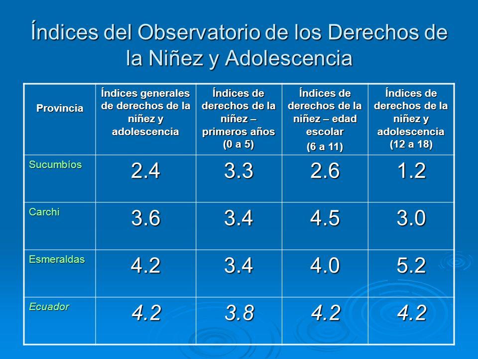 Índices del Observatorio de los Derechos de la Niñez y Adolescencia Provincia Índices generales de derechos de la niñez y adolescencia Índices de derechos de la niñez – primeros años (0 a 5) Índices de derechos de la niñez – edad escolar (6 a 11) Índices de derechos de la niñez y adolescencia (12 a 18) Sucumbíos2.43.32.61.2 Carchi3.63.44.53.0 Esmeraldas4.23.44.05.2 Ecuador4.23.84.24.2