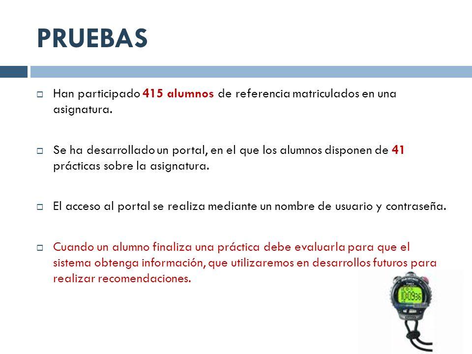 PRUEBAS Han participado 415 alumnos de referencia matriculados en una asignatura. Se ha desarrollado un portal, en el que los alumnos disponen de 41 p