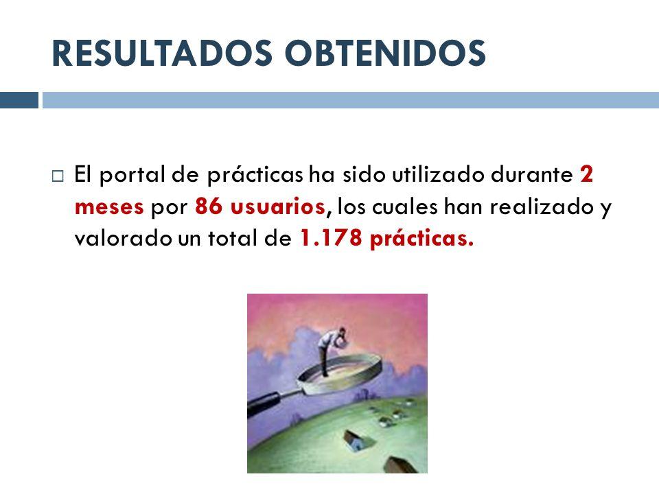 RESULTADOS OBTENIDOS El portal de prácticas ha sido utilizado durante 2 meses por 86 usuarios, los cuales han realizado y valorado un total de 1.178 p