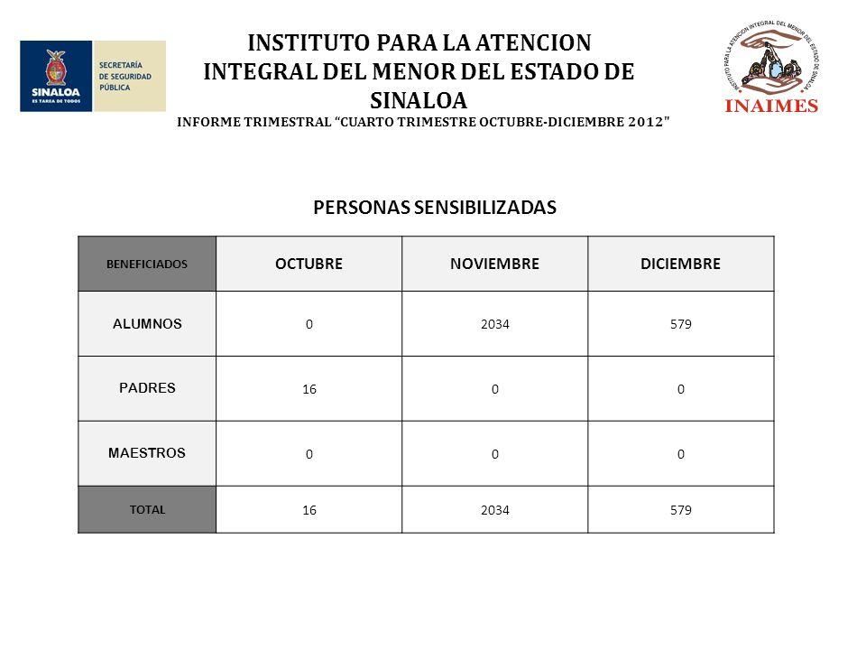 INSTITUTO PARA LA ATENCION INTEGRAL DEL MENOR DEL ESTADO DE SINALOA INFORME TRIMESTRAL CUARTO TRIMESTRE OCTUBRE-DICIEMBRE 2012 PERSONAS SENSIBILIZADAS BENEFICIADOS OCTUBRENOVIEMBREDICIEMBRE ALUMNOS 02034579 PADRES 1600 MAESTROS 000 TOTAL 162034579