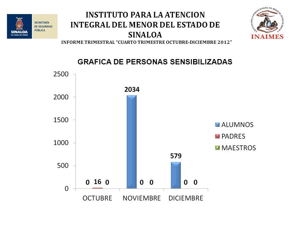 INSTITUTO PARA LA ATENCION INTEGRAL DEL MENOR DEL ESTADO DE SINALOA GRAFICA DE PERSONAS SENSIBILIZADAS INFORME TRIMESTRAL CUARTO TRIMESTRE OCTUBRE-DICIEMBRE 2012
