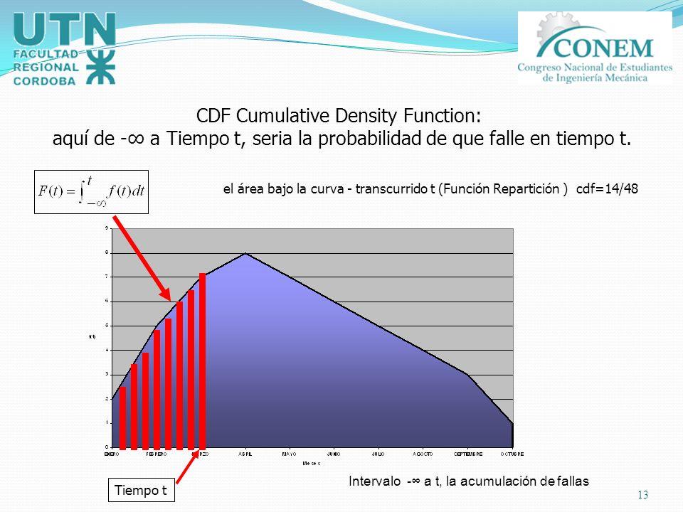 13 CDF Cumulative Density Function: aquí de - a Tiempo t, seria la probabilidad de que falle en tiempo t. el área bajo la curva - transcurrido t (Func